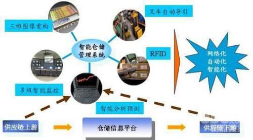RFID技术助推智慧物流发展