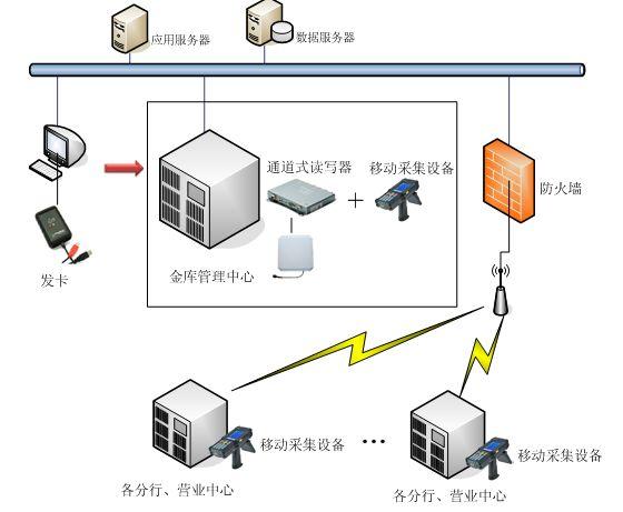 RFID银行各种业务管理技术实现高效安全