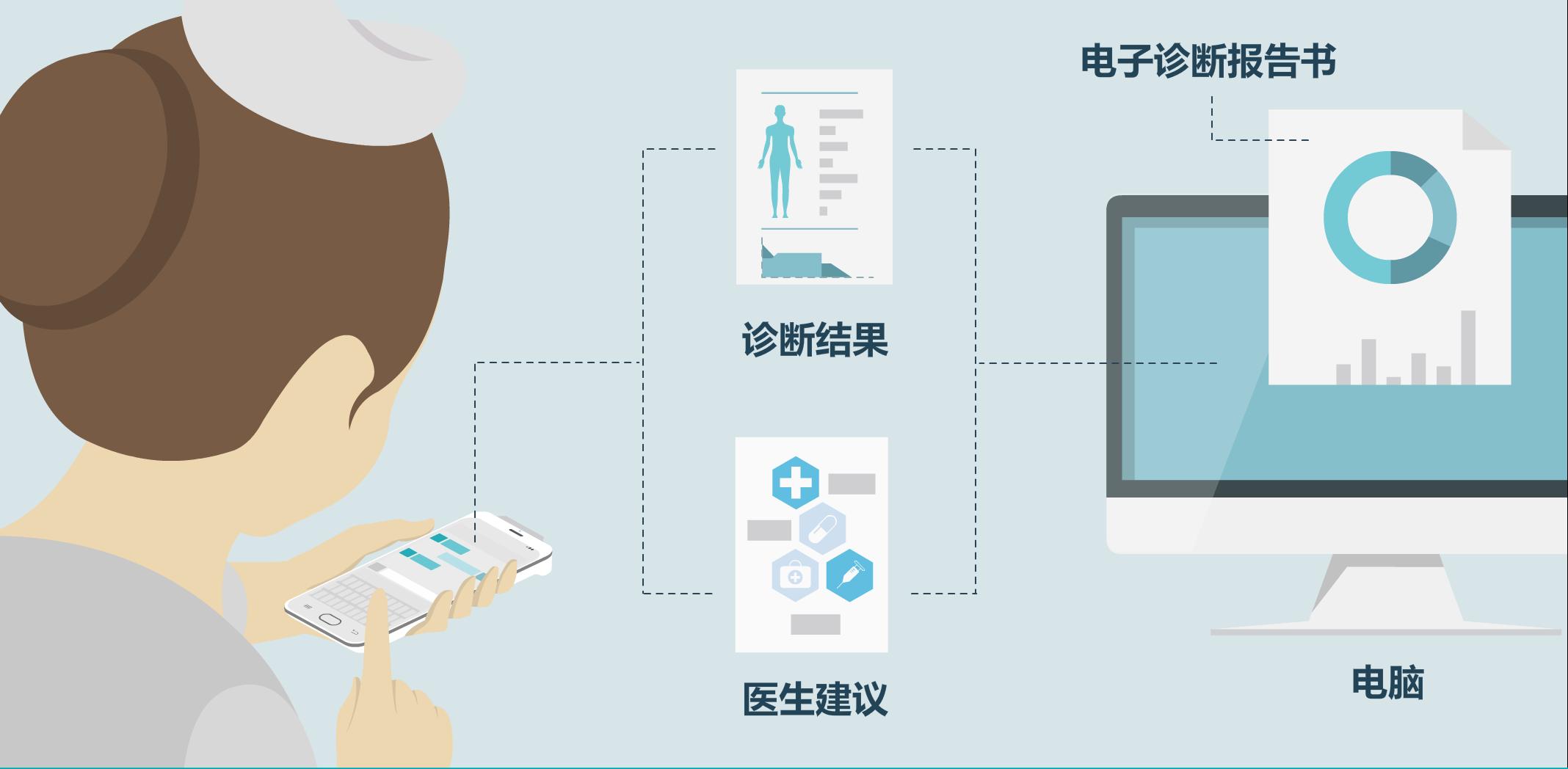 智慧医疗中样本采集RFID解决方案