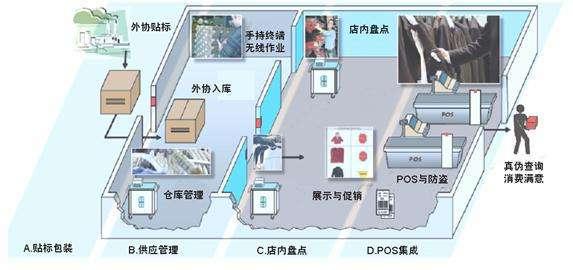 RFID超高頻技術將如何打造服裝管理新領域