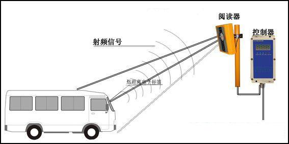 RFID技术将会改变交通哪些出行方式