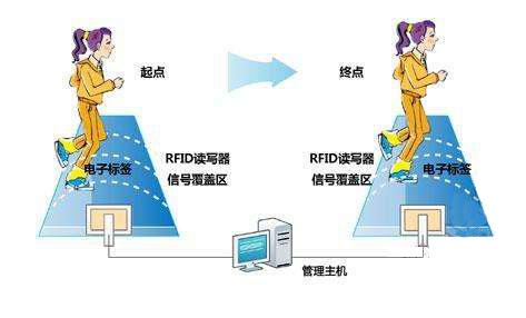 采用RFID计时计圈技术进行高效精准的统计评判