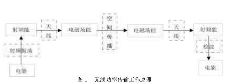 UHF RFID无源标签的芯片是依靠什么来供电的
