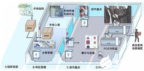 RFID技术助力下 智能可追溯系统破解酒店客房保洁难题