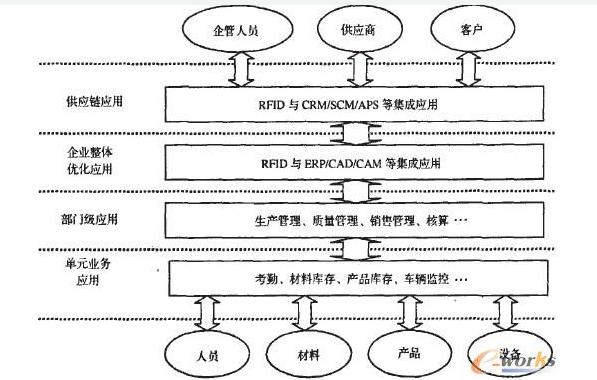 离散型制造企业可以如何运用rfid技术