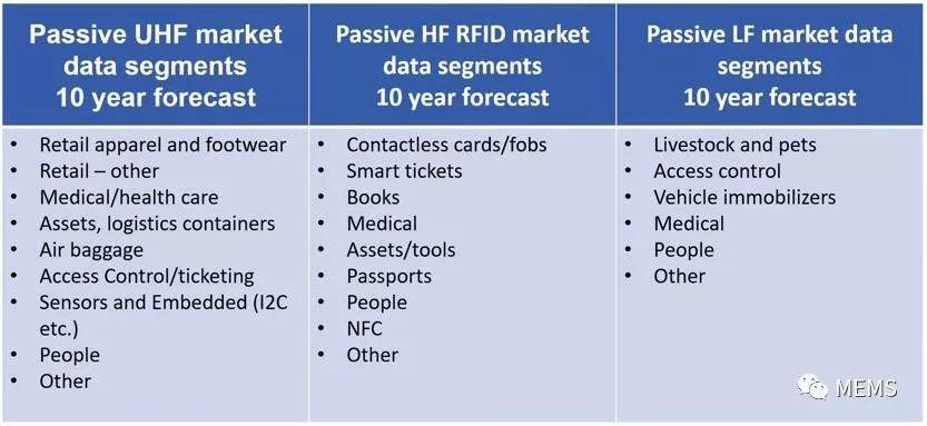 IDTechEx RFID市场数据分析 厂商及机遇