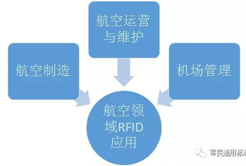 航空领域有哪些地方用了rfid技术