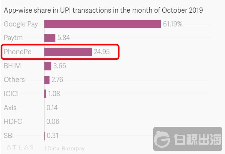 印度電商Flipkart將推新金融服務 內置虛擬信用卡、即買即付功能
