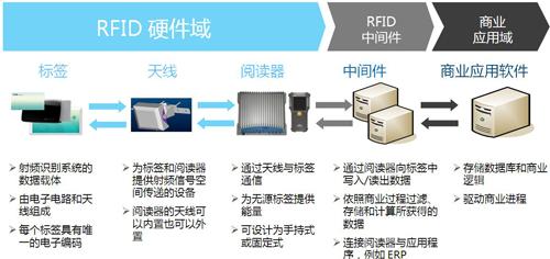 RFID与MES集成技术如何完美结合