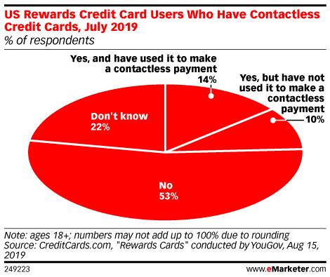 eMarketer:14%的美国信用卡用户有非接触式银行卡