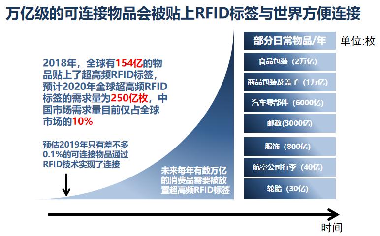 Q&A:RFID可以为抗击疫情和疫情防御做些什么?