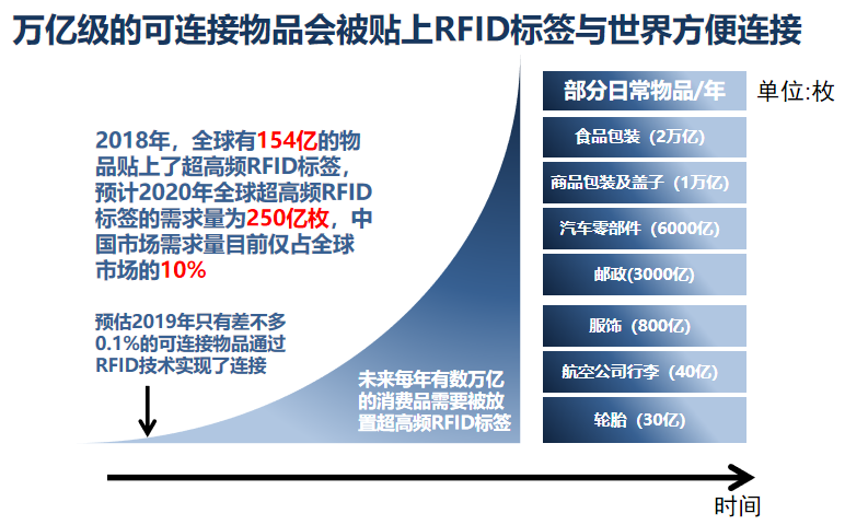 Q&A:RFID可以為抗擊疫情和疫情防御做些什么?