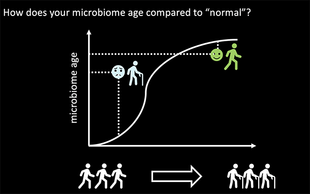 2020_02_11_Knight-skin-microbiome-age.png