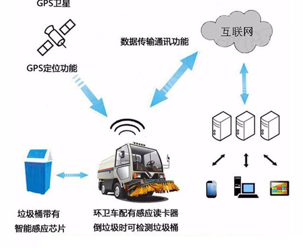 垃圾分类充分利用RFID技术,助力智慧城市发展