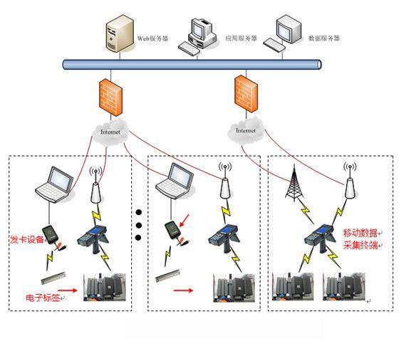 RFID技術助推電力資產生命周期可視化管理