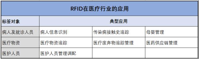 囤再多口罩,也比不上RFID对医疗行业的一点改变 -0326729.png