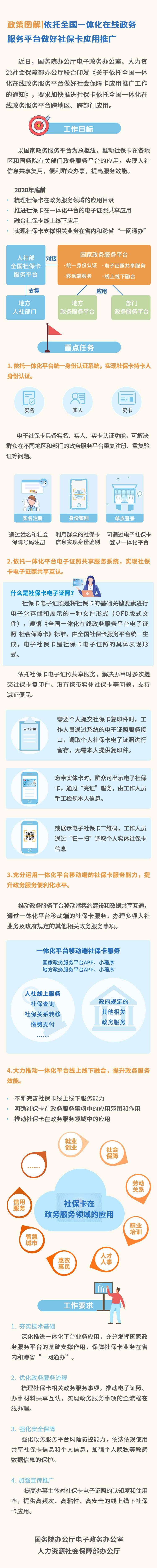 国务院、人社部:年底前融合社保卡线上线下应用