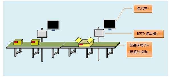 RFID逐漸開始被應用到離散制造行業中