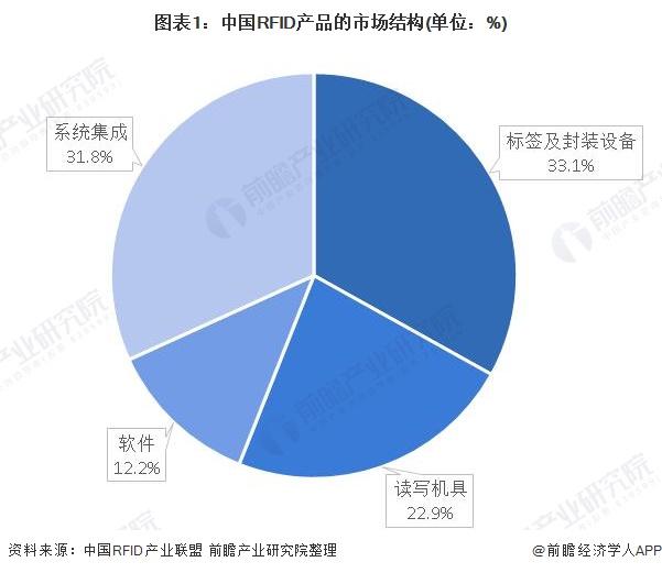 图表1:中国RFID产品的市场结构(单位:%)