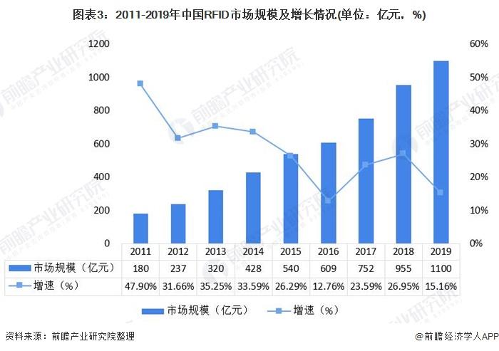 图表3:2011-2019年中国RFID市场规模及增长情况(单位:亿元,%)