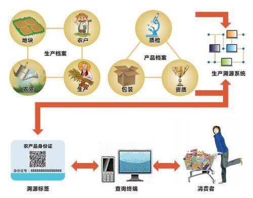 广州首创区块链+AI+大数据+云计算的食品智能监管模式