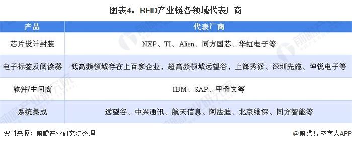 图表4:RFID产业链各领域代表厂商