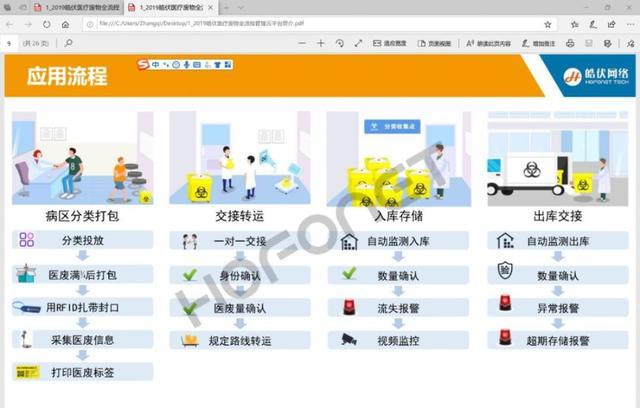 医疗垃圾处理的上海样本:绑芯片称重量,每一克都有记录
