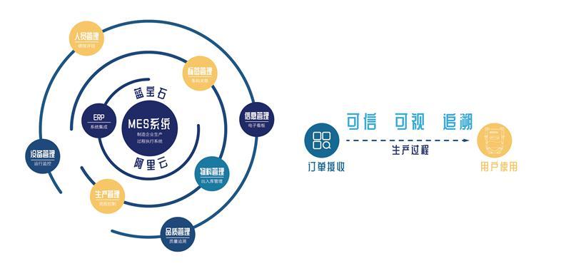 阿里云打造國內首個工業互聯網可信服務平臺