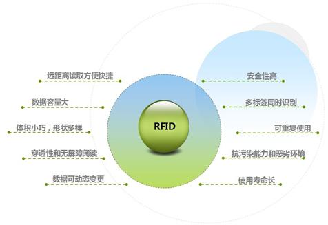 """智造""""密令""""——RFID技術在制造和物流中的應用和價值"""