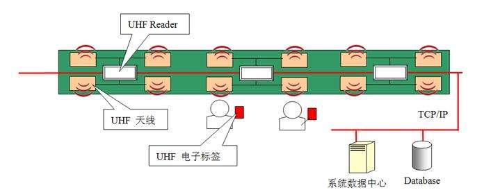 RFID技术实施电镀生产线全自动智能管控