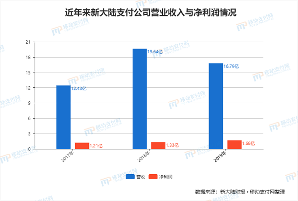 新大陆2019年POS出货量超860万台 同比大降33.8%