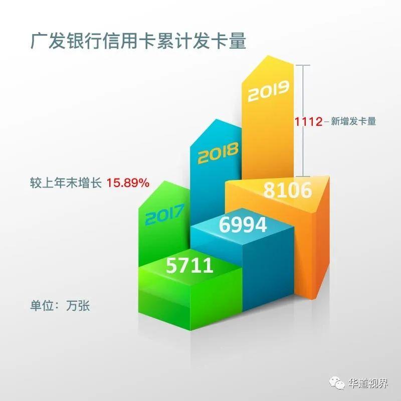 广发银行打造最佳消费金融平台 信用卡新增发卡超1100万张