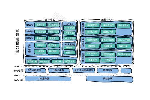 浩鲸科技打造5G OSS新一代设计编排中心