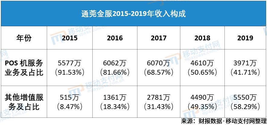 收单外包商通莞金服:POS业务下滑,首次被增值服务超越
