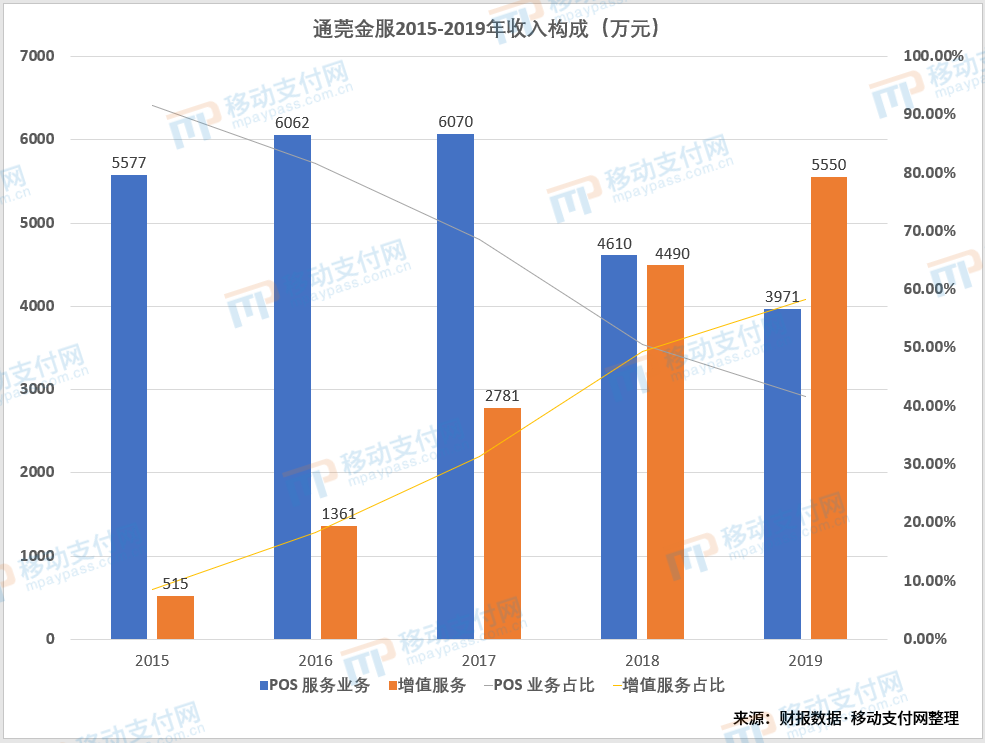 通莞金服2015-2019年收入构成
