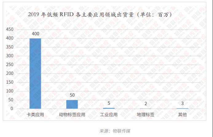 低频RFID篇6429.png