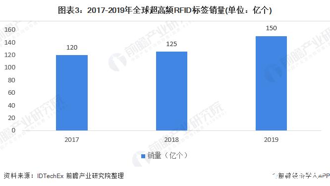 图表3:2017-2019年全球超高频RFID标签销量(单位:亿个)
