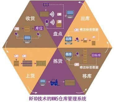 RFID物流仓储实施现代信息化流程