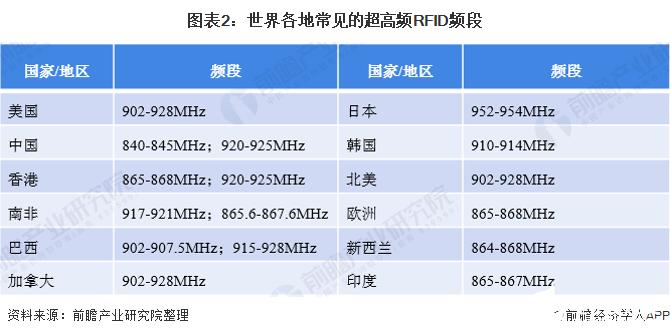 图表2:世界各地常见的超高频RFID频段