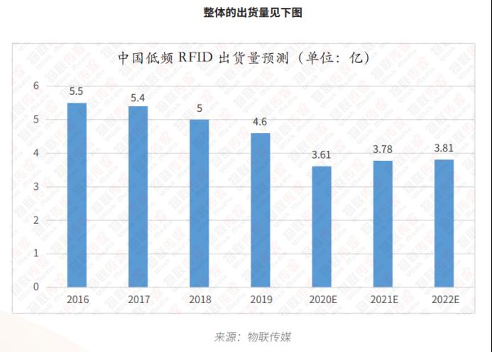 低频RFID篇6001.png