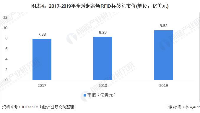 图表4:2017-2019年全球超高频RFID标签总市值(单位:亿美元)