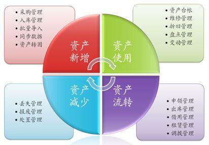 RFID技术成为条码固定资产管理升级版