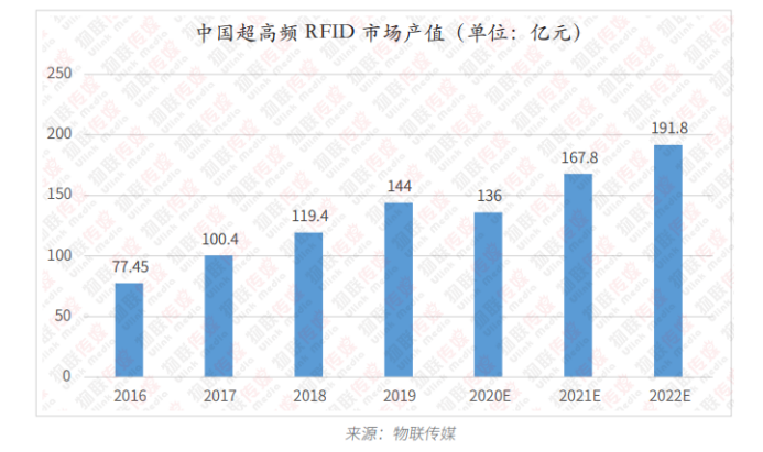 超高频RFID篇8384.png