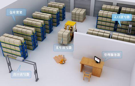 RFID在盘点计数具有很高的效率和智能性