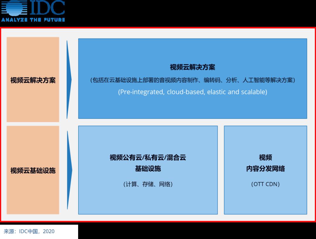IDC:腾讯云、阿里云、百度云位列中国视频云市场份额前三