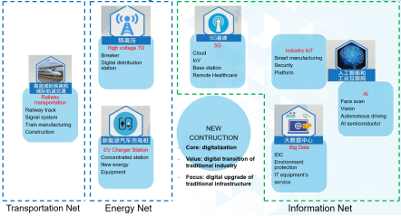 新基建加速企业数字化转型,ADI多维度推动工业物联网应用落地