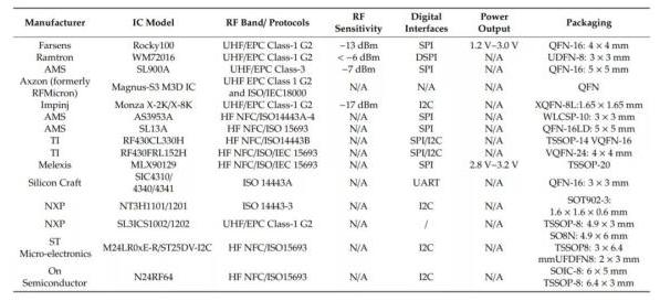 详述RFID的感知技术及应用的发展趋势