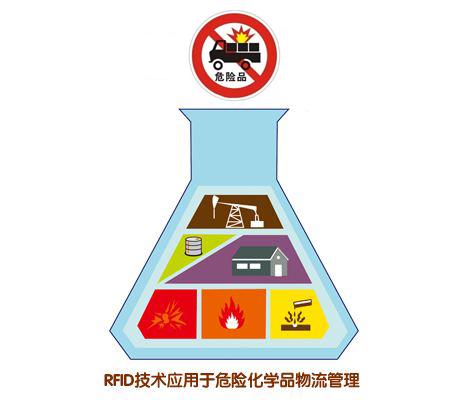 RFID技术对危化品进行全方位的管控