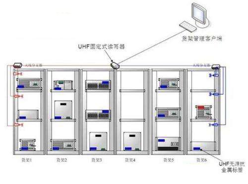 RFID智能货架管控识别