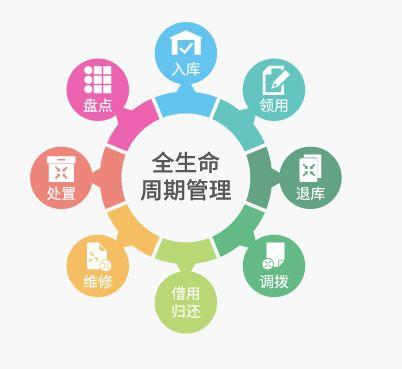 RFID固定资产管理技术让企业资产管理注满活力,实现智能化管理